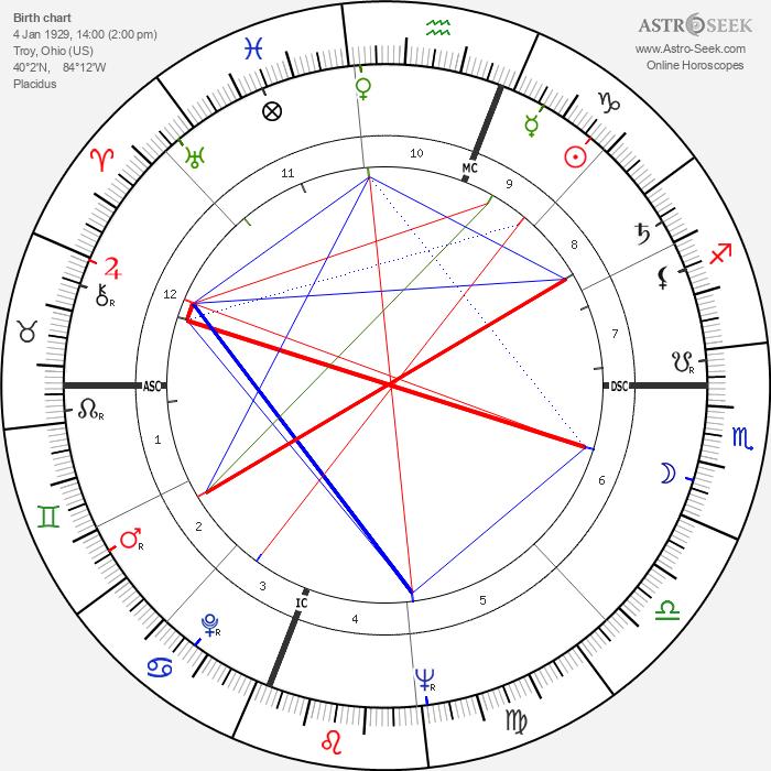 Corky Valentine - Astrology Natal Birth Chart