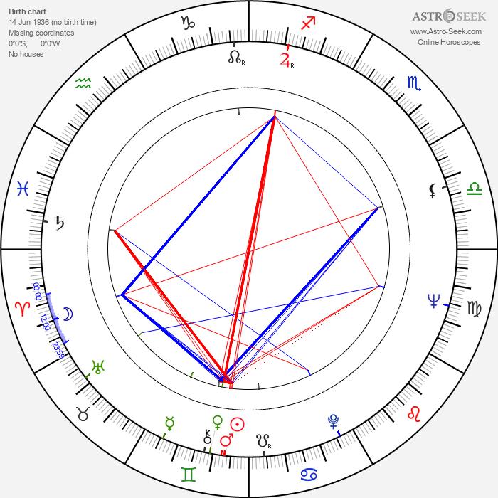 Cornel Coman - Astrology Natal Birth Chart