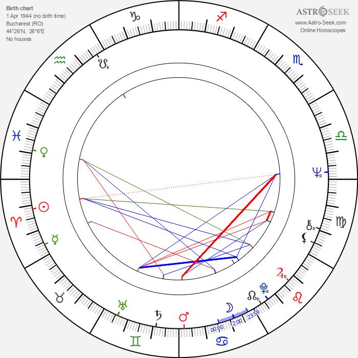 Cornel Patrichi - Astrology Natal Birth Chart