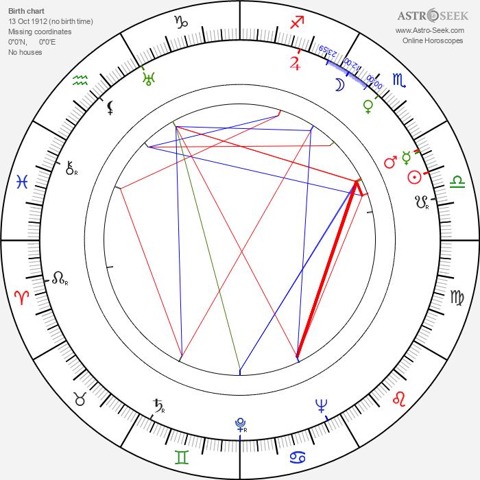 Cornel Wilde - Astrology Natal Birth Chart