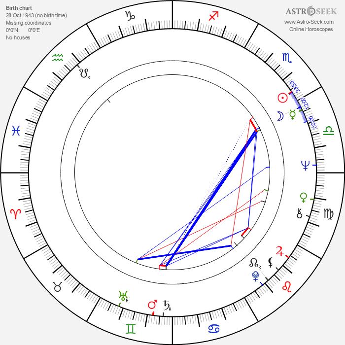 Cornelia Froboess - Astrology Natal Birth Chart
