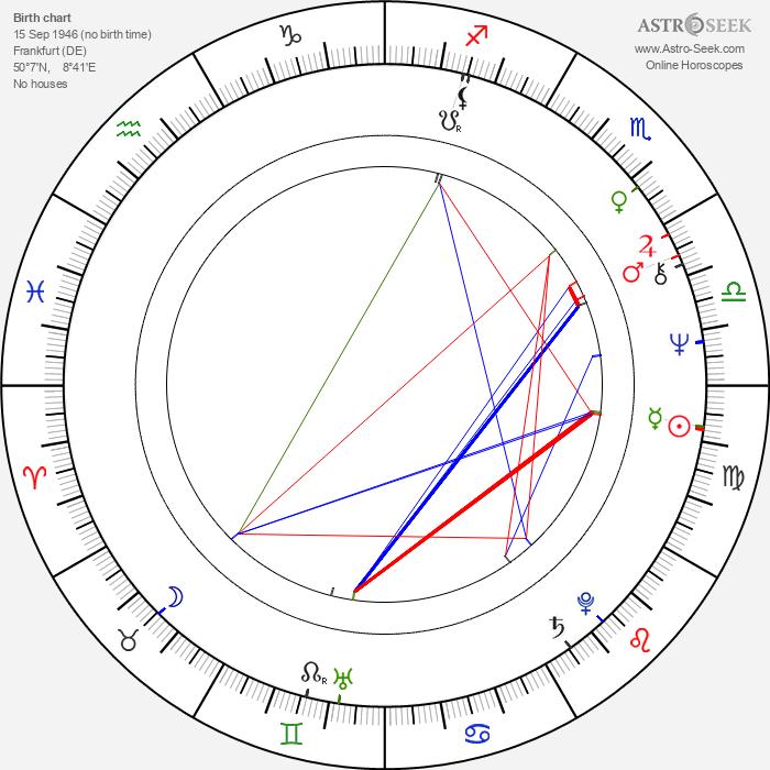 Cornelia Schmaus - Astrology Natal Birth Chart
