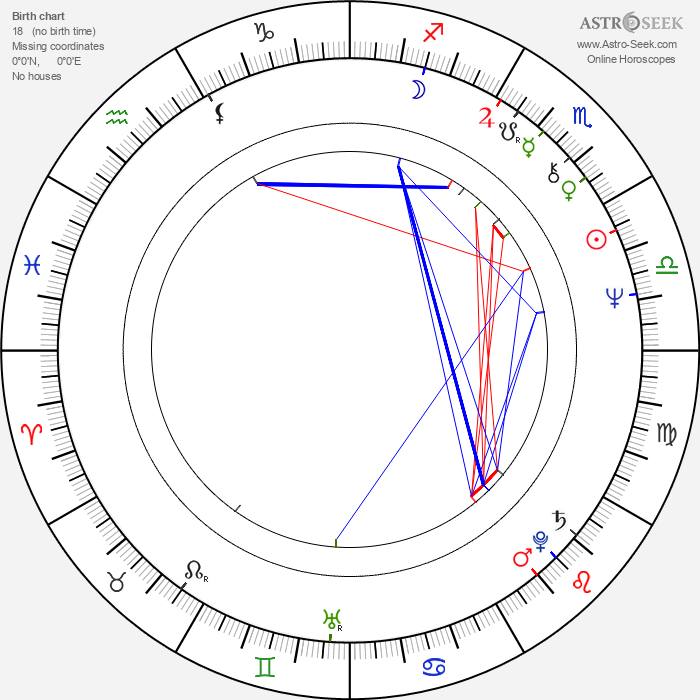 Cornelia Sharpe - Astrology Natal Birth Chart
