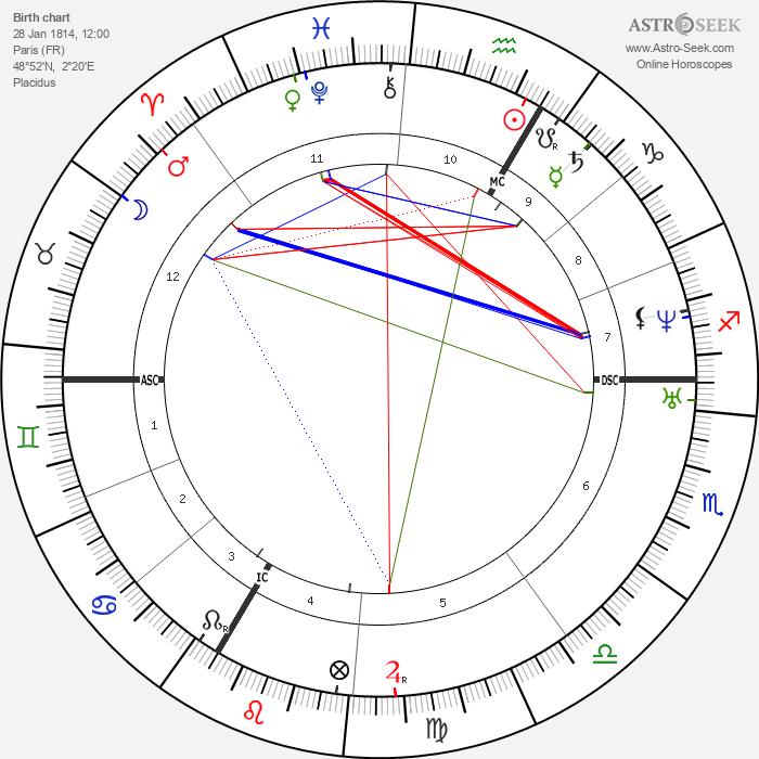 Cornélie Falcon - Astrology Natal Birth Chart