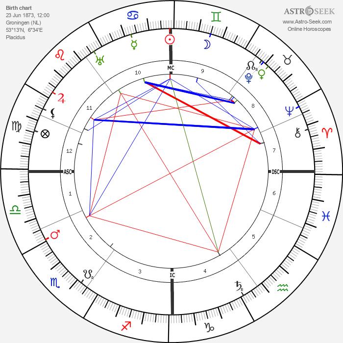 Cornelis Jetses - Astrology Natal Birth Chart