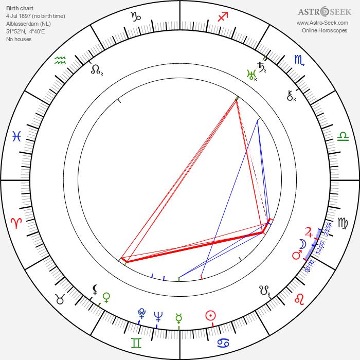 Cornelis van Eesteren - Astrology Natal Birth Chart