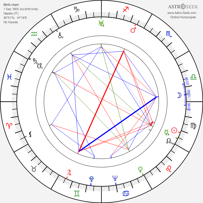 Corrado Annicelli - Astrology Natal Birth Chart