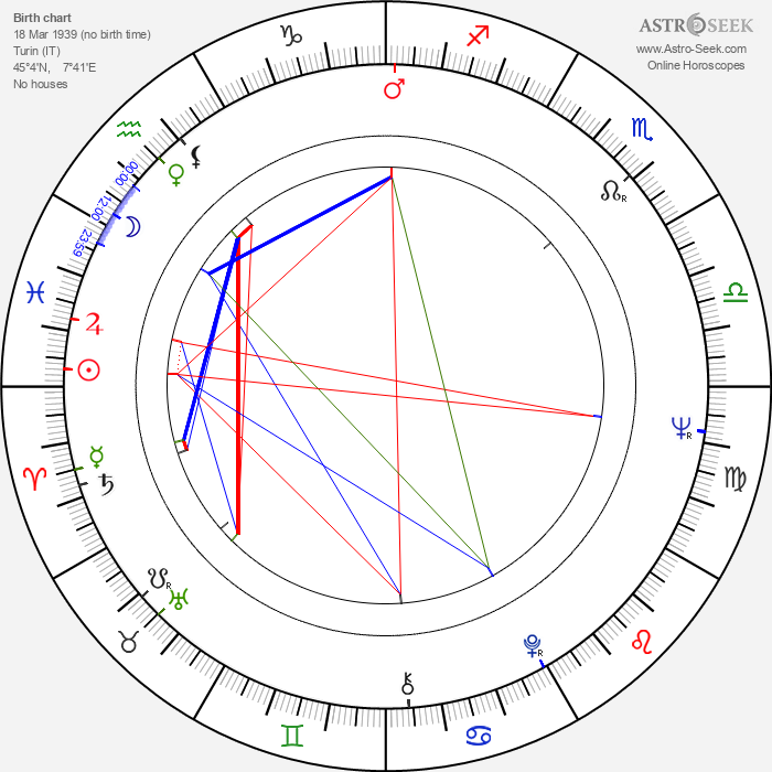 Corrado Farina - Astrology Natal Birth Chart