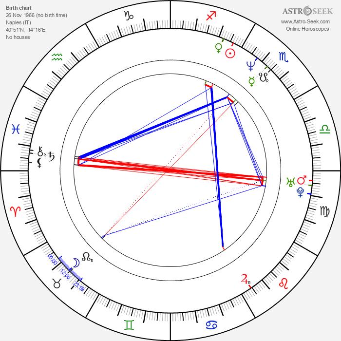 Corrado Gabriele - Astrology Natal Birth Chart