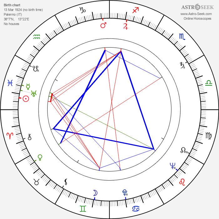Corrado Gaipa - Astrology Natal Birth Chart