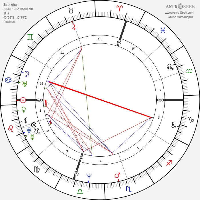 Corrado Tedeschi - Astrology Natal Birth Chart