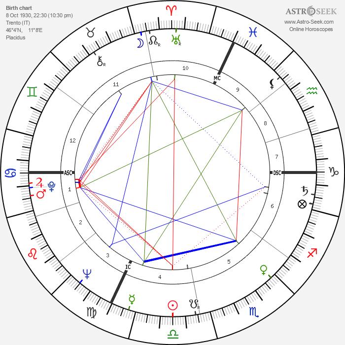 Cosetta Greco - Astrology Natal Birth Chart