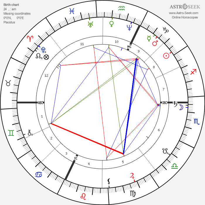 Cosima Wagner - Astrology Natal Birth Chart