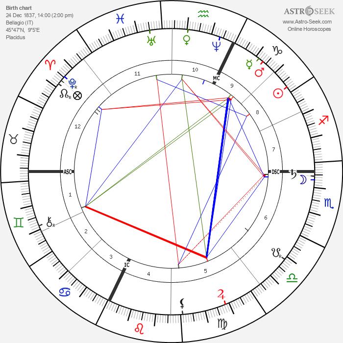 Cosima Wagner - Astrology Natal Birth Chart