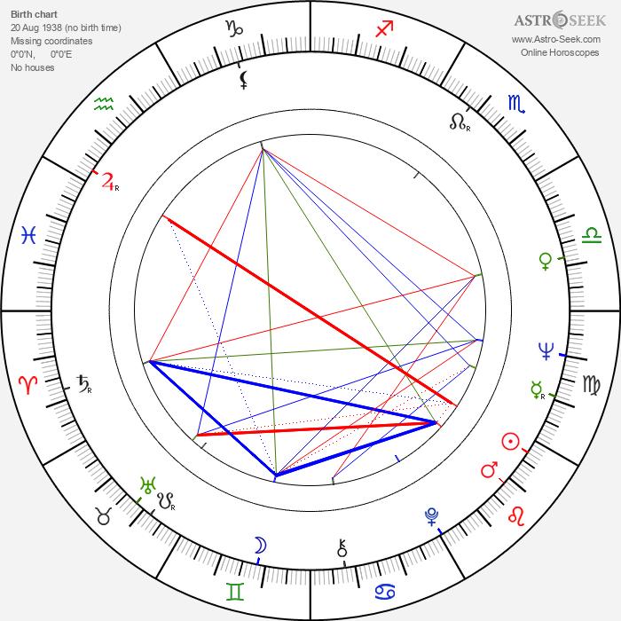 Cosimo Cinieri - Astrology Natal Birth Chart