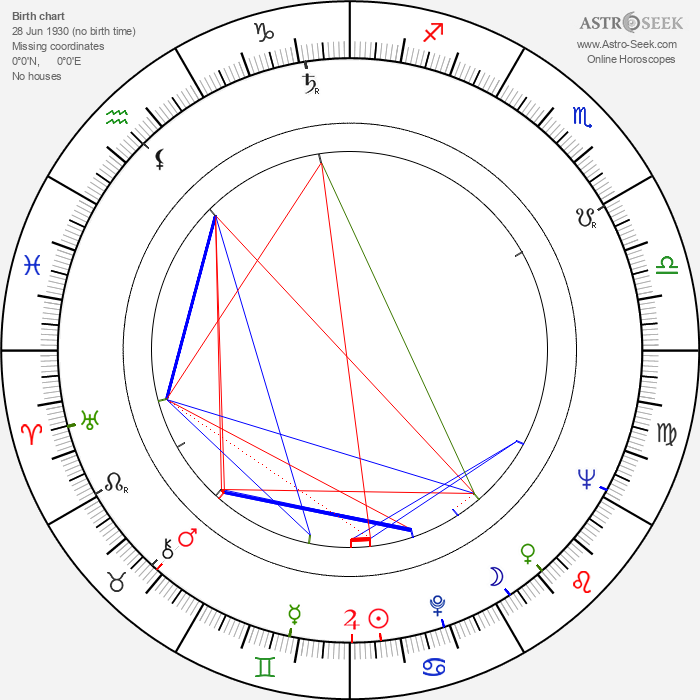 Costache Ciubotaru - Astrology Natal Birth Chart
