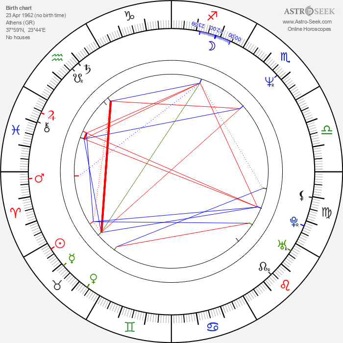 Costas Botopoulos - Astrology Natal Birth Chart