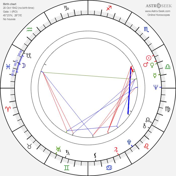 Costel Constantin - Astrology Natal Birth Chart