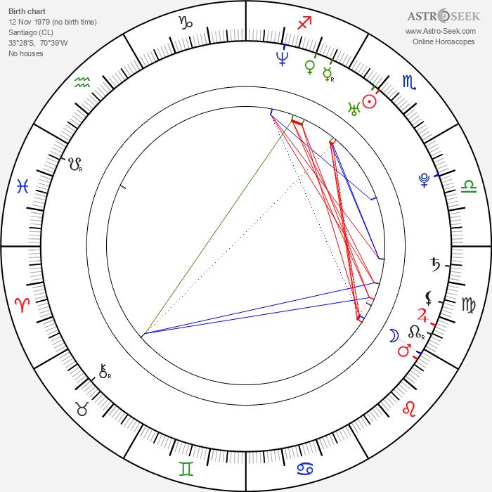 Cote de Pablo - Astrology Natal Birth Chart
