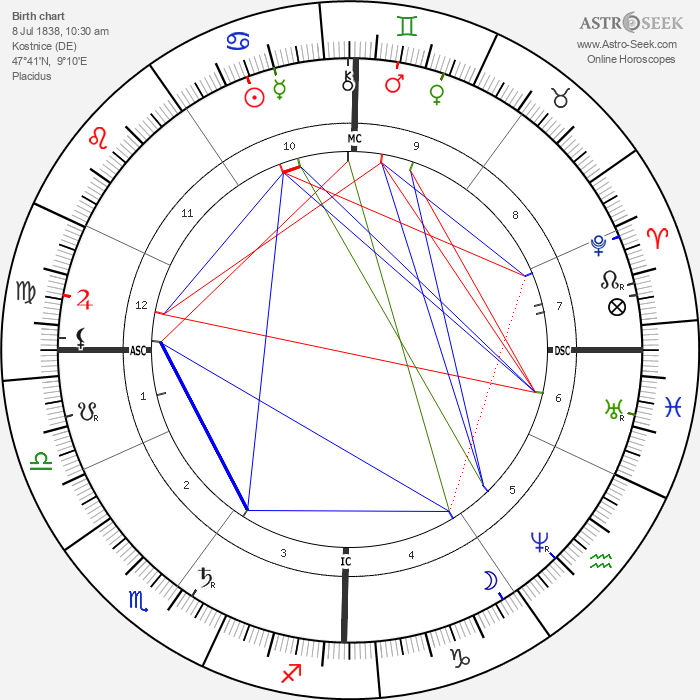 Count Zeppelin - Astrology Natal Birth Chart