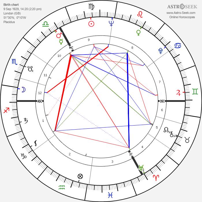 Countess Raine Spencer - Astrology Natal Birth Chart