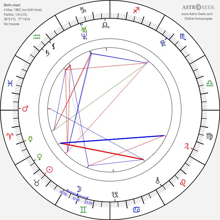 Courtney Jines - Astrology Natal Birth Chart