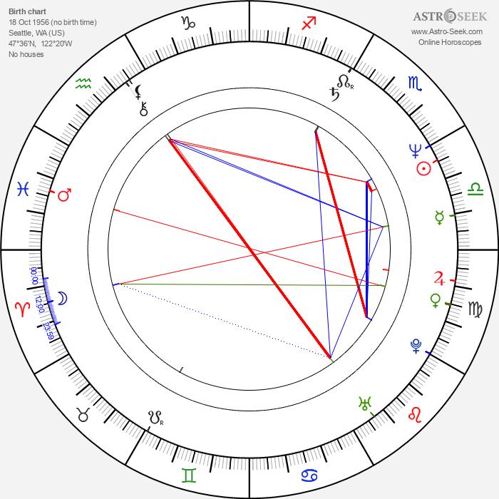 Craig Bartlett - Astrology Natal Birth Chart