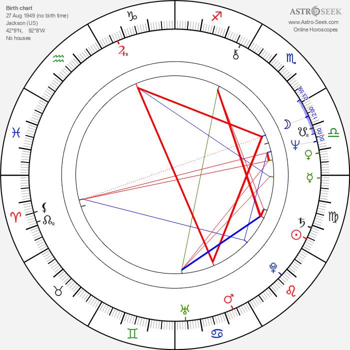 Craig Baumgarten - Astrology Natal Birth Chart