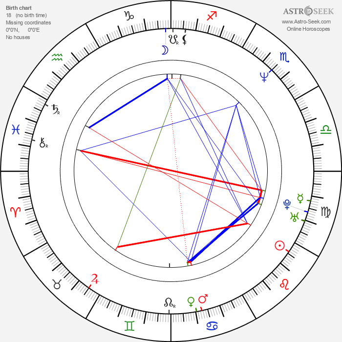 Craig Bierko - Astrology Natal Birth Chart