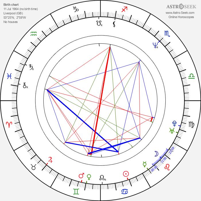 Craig Charles - Astrology Natal Birth Chart