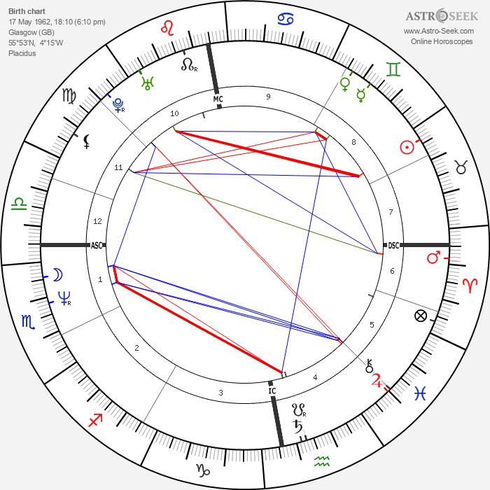 Craig Ferguson - Astrology Natal Birth Chart