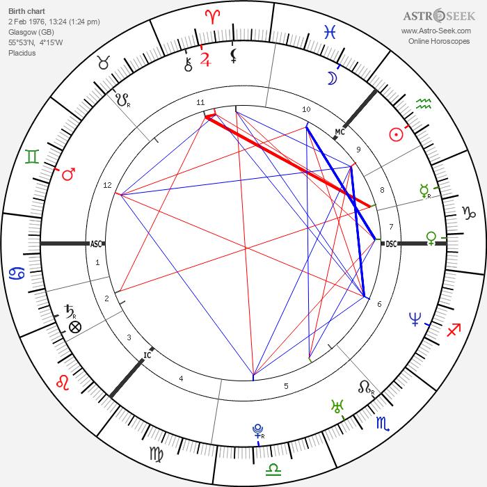 Craig Heap - Astrology Natal Birth Chart
