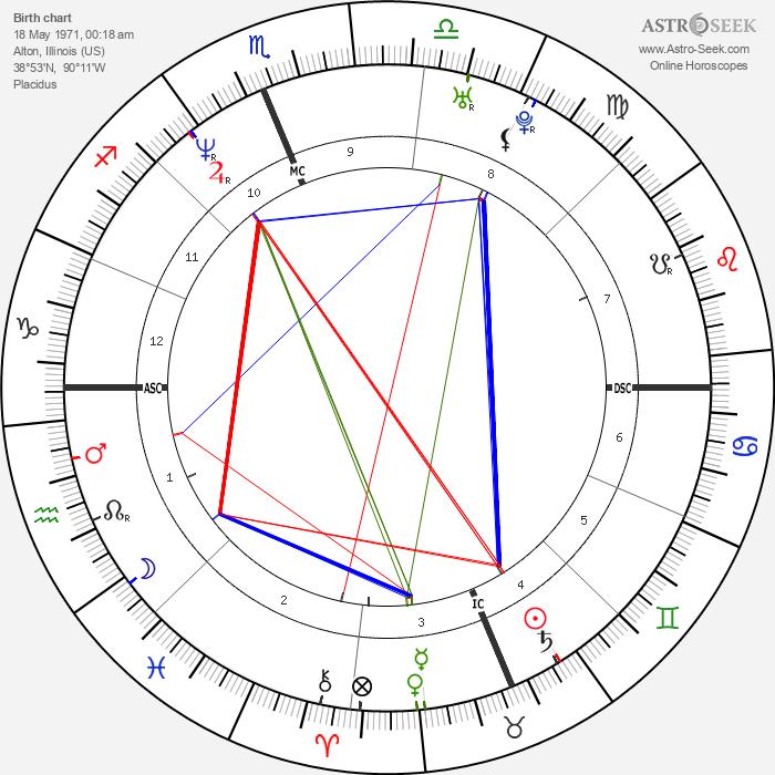Craig Hentrich - Astrology Natal Birth Chart