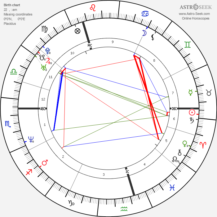 Craig Logan - Astrology Natal Birth Chart