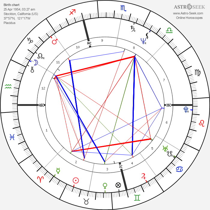 Craig Minetto - Astrology Natal Birth Chart