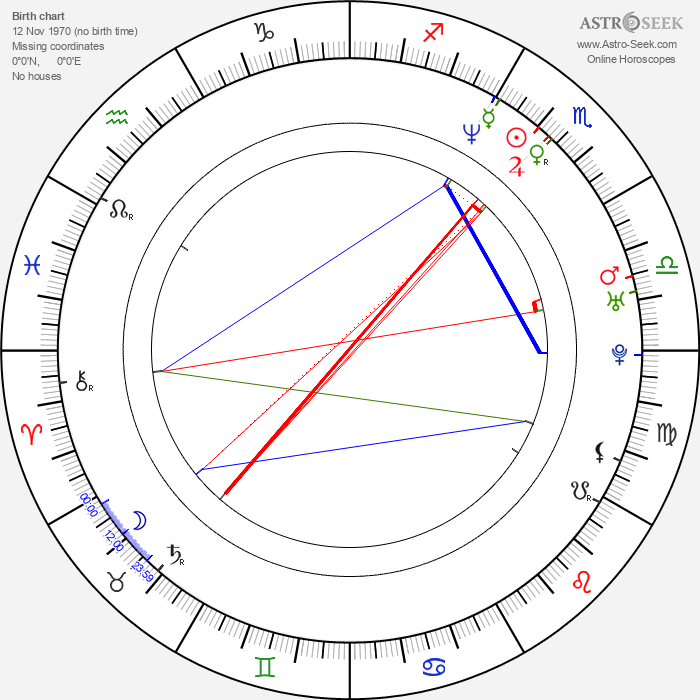 Craig Parker - Astrology Natal Birth Chart
