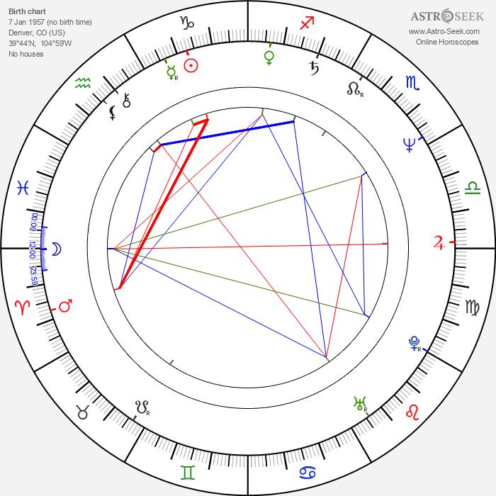 Craig Patton - Astrology Natal Birth Chart