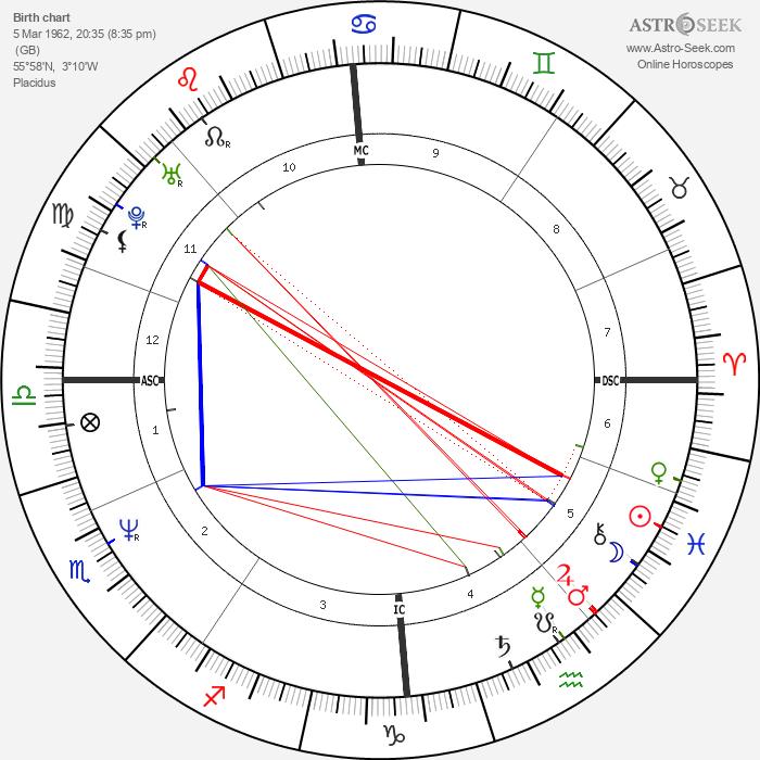 Craig Reid - Astrology Natal Birth Chart