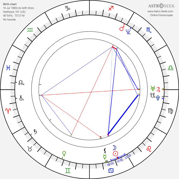 Craig Ricci Shaynak - Astrology Natal Birth Chart