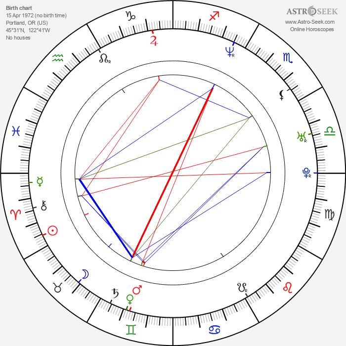 Craig Scott Rosebraugh - Astrology Natal Birth Chart