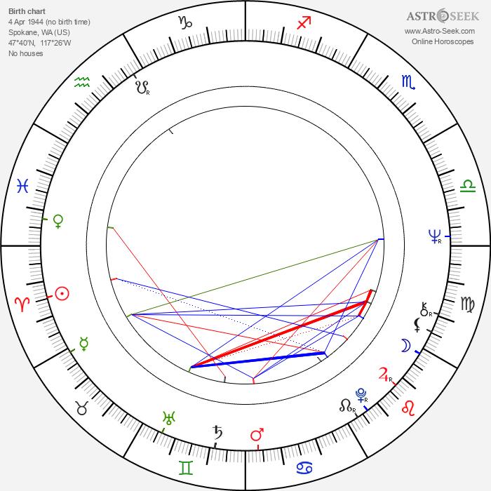 Craig T. Nelson - Astrology Natal Birth Chart