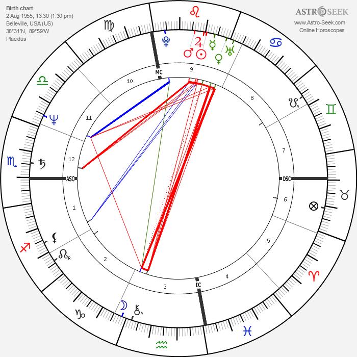Craig Virgin - Astrology Natal Birth Chart