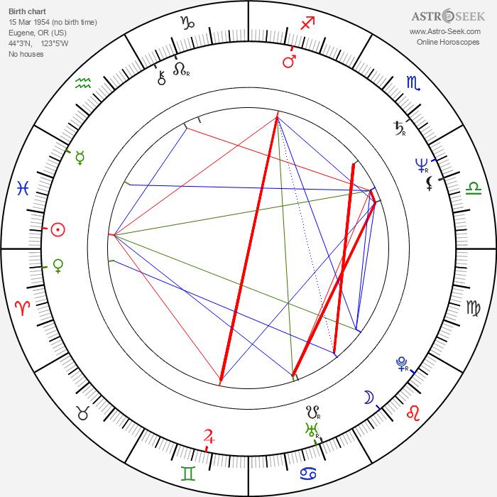 Craig Wasson - Astrology Natal Birth Chart