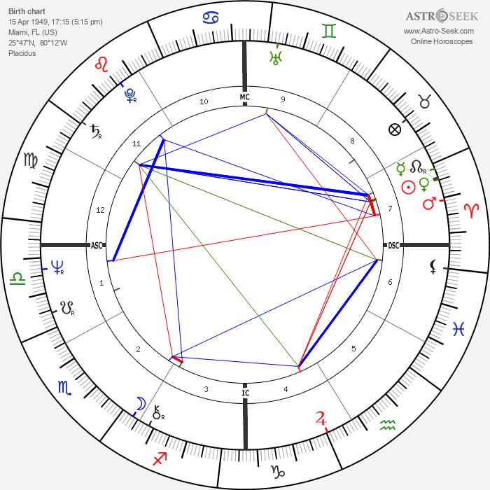 Craig Zadan - Astrology Natal Birth Chart