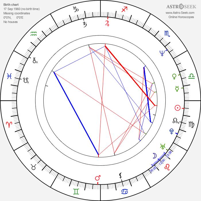 Craig Zakarian - Astrology Natal Birth Chart