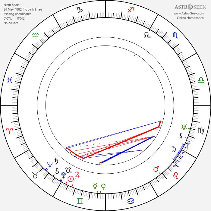 Creighton Hale - Astrology Natal Birth Chart