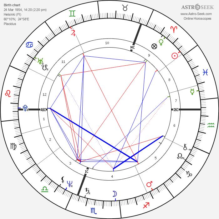 Cris af Enehielm - Astrology Natal Birth Chart