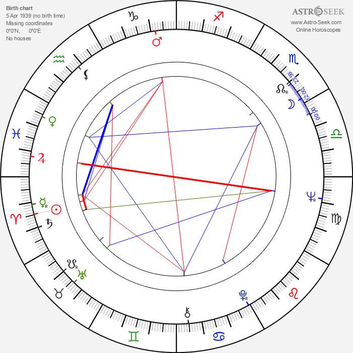 Crispian St. Peters - Astrology Natal Birth Chart