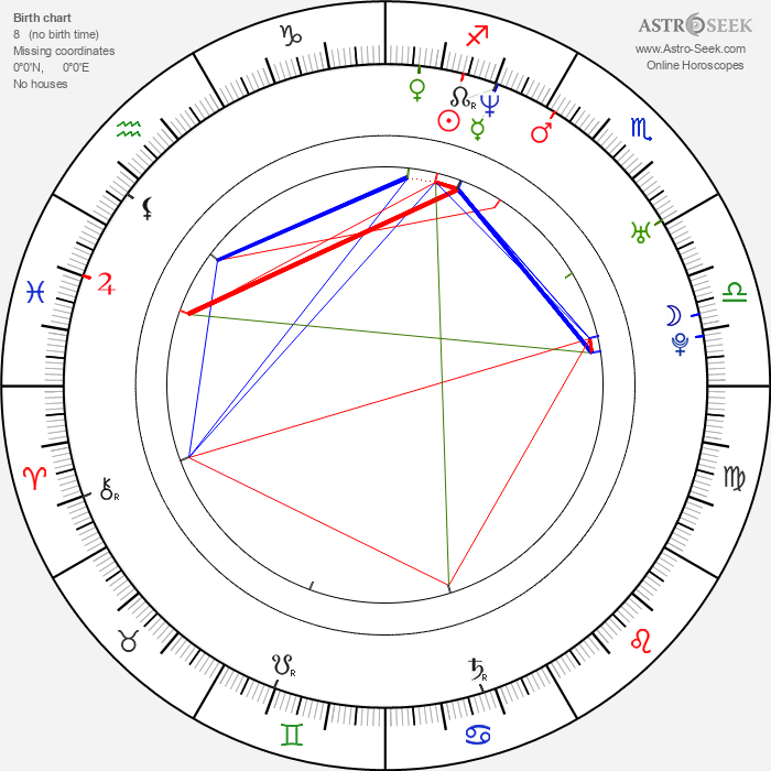 Cristian Castro - Astrology Natal Birth Chart
