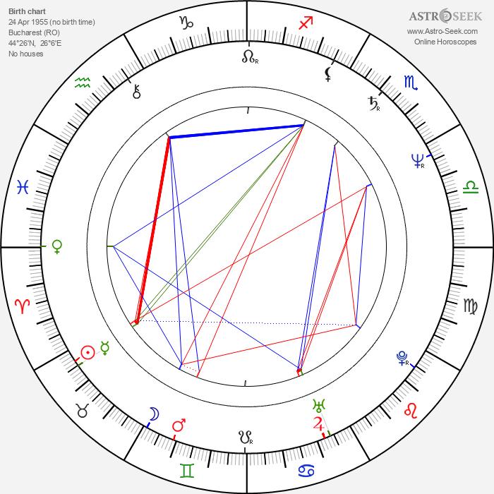 Cristian Dumitrescu - Astrology Natal Birth Chart